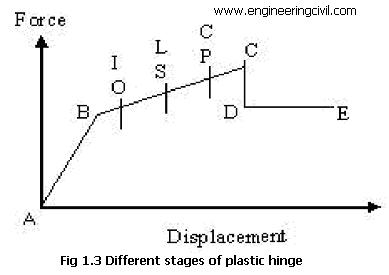 Different stages of plastic hinge