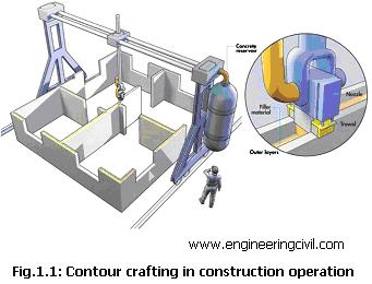 Fig.1.1: Contour crafting in construction operation
