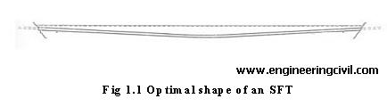 Optimal shape of an SFT