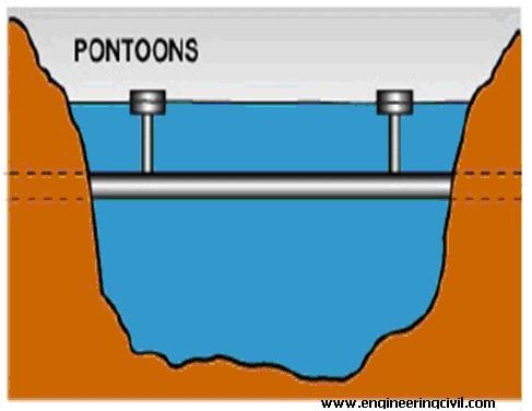 SFT with pontoons