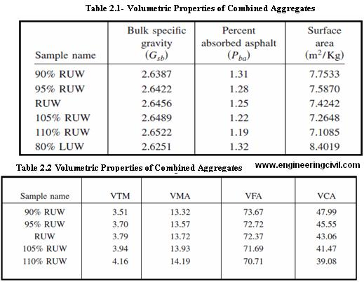 Volumetric Properties of Combined Aggregates