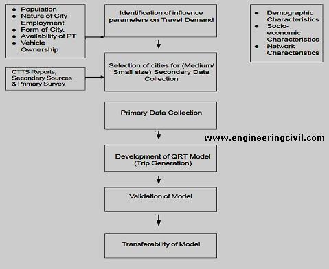 fig1-Methodology for development of QRT techniques