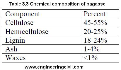 Chemical composition of bagasse