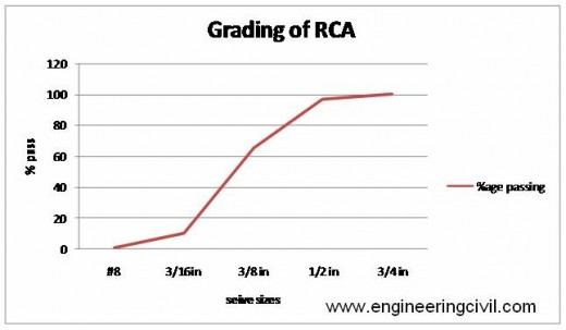 Figure 4. 3 grading of recycle aggregate