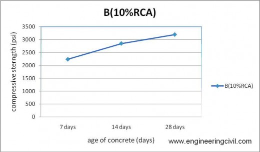 Figure 5-10 compressive strength of B