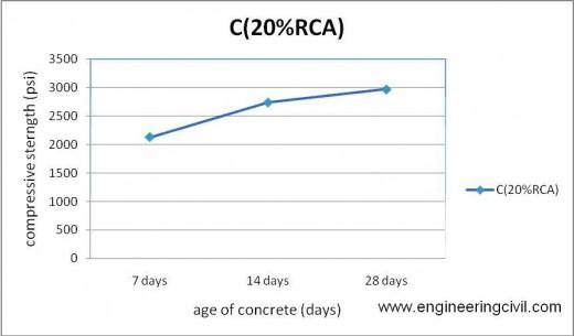 Figure 5-11 compressive strength of C