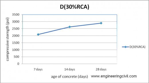 Figure 5-12 compressive strength of D