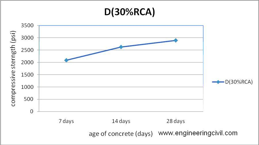 an analysis of compressive strength of concrete cylinders in cement manufacturing Key words: compressive strength, size effect, glass fiber reinforced concrete 1   sections ie, cubes, prisms and cylinders [13,14], and to investigate their  behavior in  ordinary portland cement confirming to 53 grade (as per is 12269:  1993), river sand  effect on the compressive strength of concrete is analyzed in  detail.