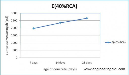 Figure 5-13 compressive strength of E