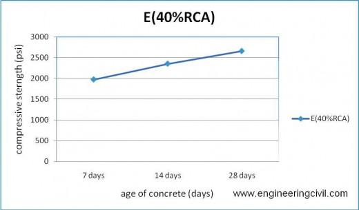 Figure 5-13 compressive strength of E