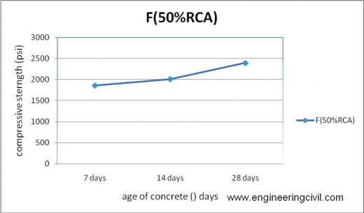Figure 5-14 compressive strength of F