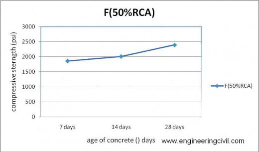 Figure 5-14 compressive strength of F