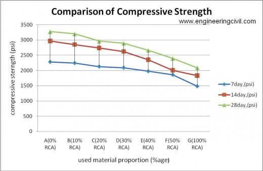 Figure 5-16 Comparison of Compressive Strength