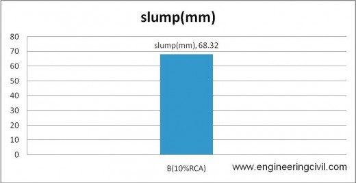 Figure 5-2 slump of B