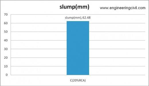 Figure 5-3 slump of C