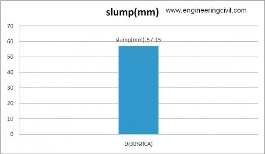 Figure 5-4 slump of D