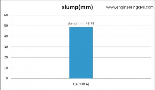 Figure 5-5 slump of E