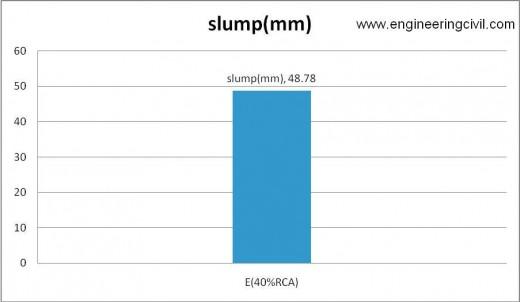 Figure 5-5 slump of E