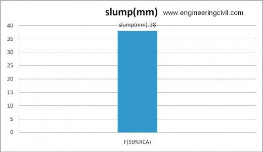 Figure 5-6 slump of  F