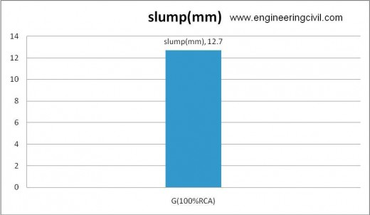 Figure 5-7 slump of G