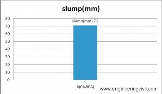 Figure5-1 slump of A