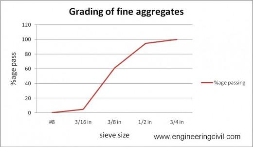 fig 4.1 grading of aggregates