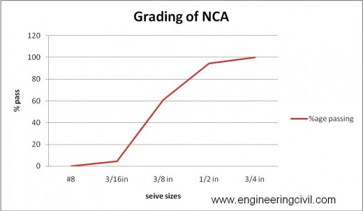fig 4.2 grading of NCA