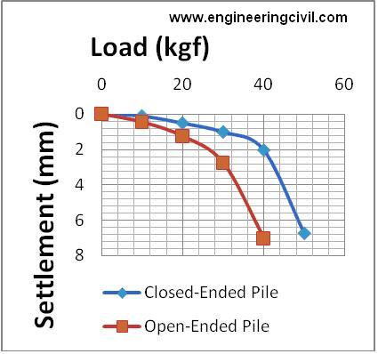 FIG 1.0 COMPARISON OF SINGLE CLOSED AND OPEN ENDED PILE