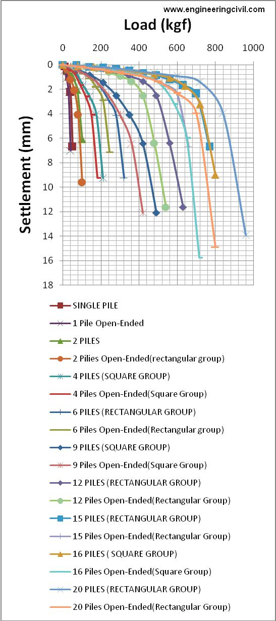 FIG 2.0 LOAD SETTLEMENT CURVES OF ALL GROUPS