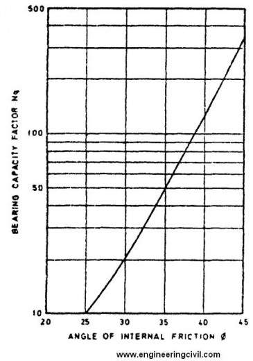 PLOT FOR BEARING CAPACITY FACTOR VS ANGLE OF INTERNAL FRICTION