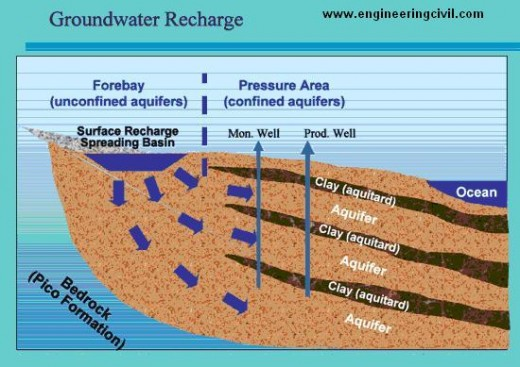 Fig -1 Groundwater Recharge