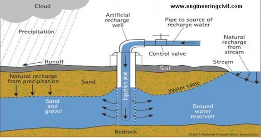 Fig -5 Recharge Wells
