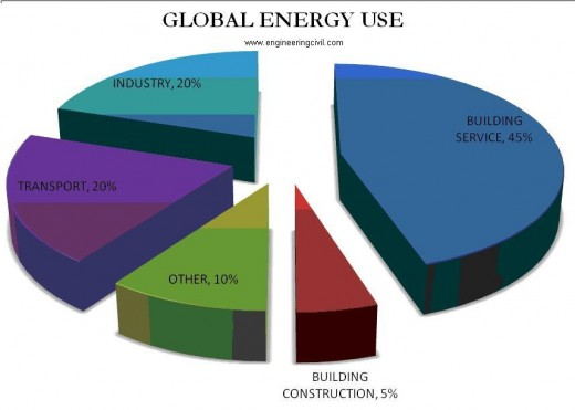 global-energy-use