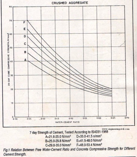 fig-1- relation between free water cement ratio and concrete compressive strength