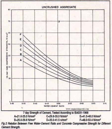 relation between free water cement ratio