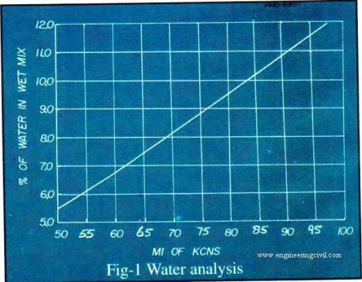 water analysis