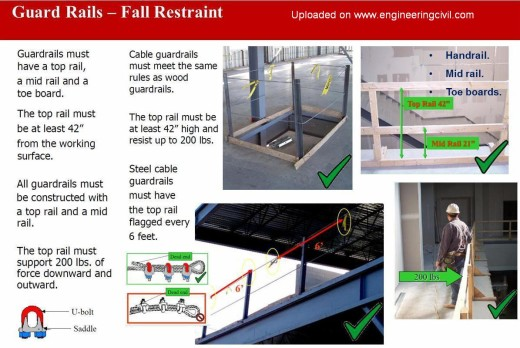 fig5 Fall Restraint System