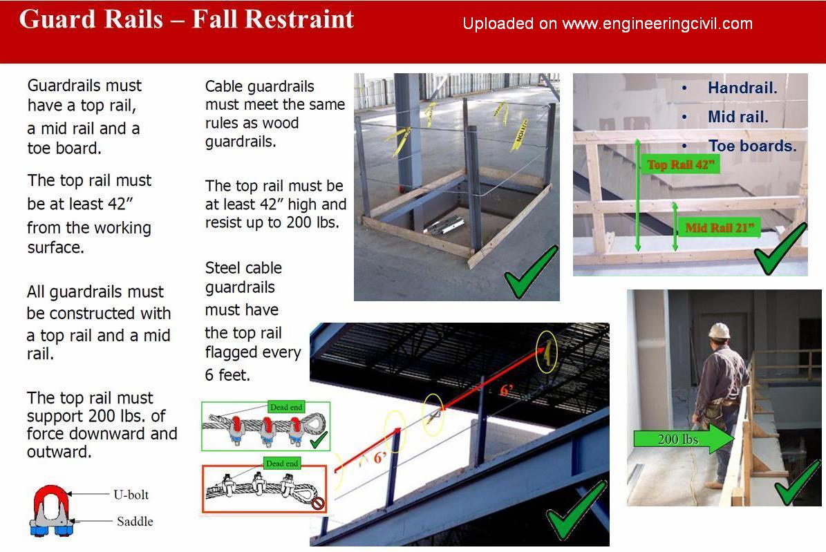 Components For Working At Height And The Fall Protection