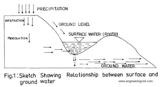 fig1-sketch showing relation between surface and ground water
