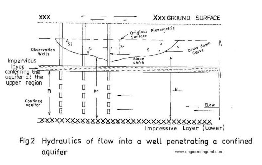 fig2-hydraulics of flow into a well  penetrating a confined aquifer