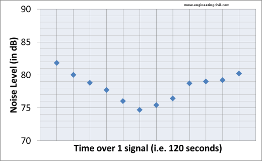 Figure 4 Noise Level at a Traffic Signal