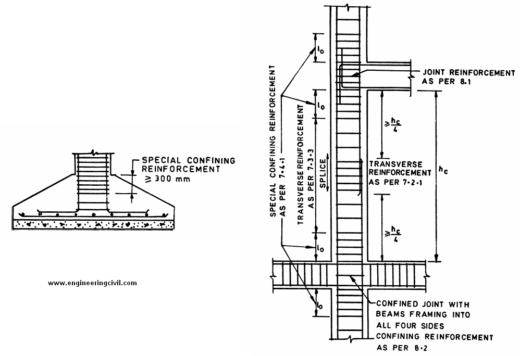 Figure8 Special confining reinforcement provisions as per BIS13920