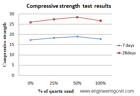 Graph 1 Compressive Strength of Concrete Cubes  with various percentages of Quartz