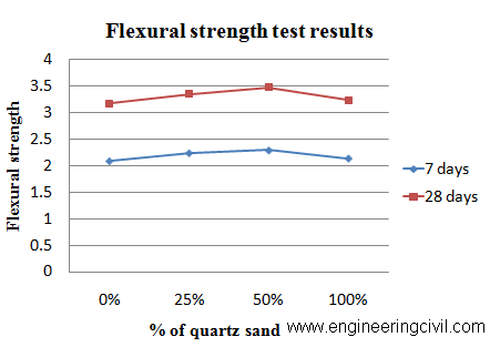 Graph 2 Flexural  Strength of Concrete beams  with various percentages of Quartz sand