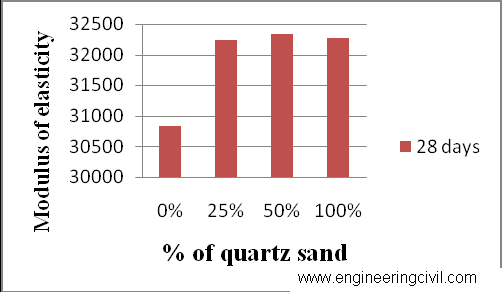Graph 3 Young's modulus of Concrete cylinders  with various percentages of Quartz sand