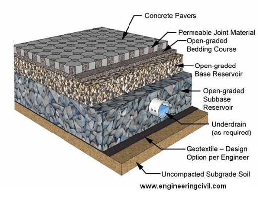 Topmix Permeable concrete