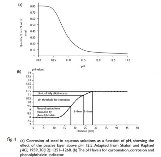 corrosion of steel in aqueous solutions