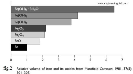 relative volume of iron and its oxides