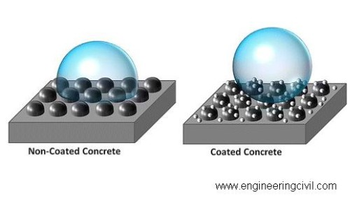 settlement of water or any other liquid media on both, the coated and non-coated concrete.