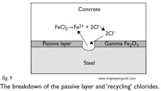 the breakdown of the passive layer